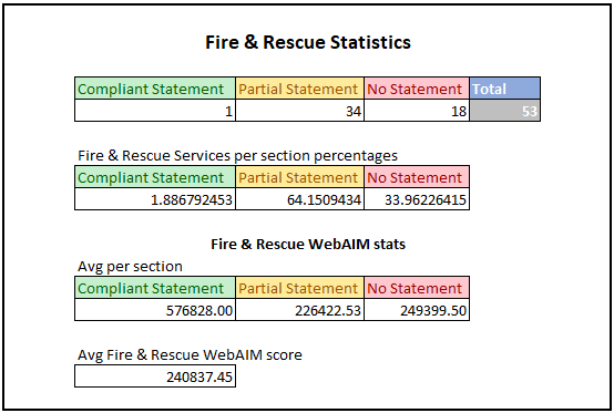 The above tables show statistics for the Fire & Rescue Services results of the study. The first table shows number of organisations in each category. For the first table the results are: •	Compliant Statements: 1 •	Partial Statements: 34 •	No Statements: 18 •	Total: 53 The second table shows the percentage breakdown for each section within Fire & Rescue Services. For the second table the results are: •	Compliant Statements: 1.9% •	Partial Statements 64.1% •	No Statements: 33.96% The third table shows avg WebAIM Million scores for each section within Fire & Rescue Services. A lower score in this section is better as it denotes less accessibility issues. For the third table the results are: •	Compliant Statements: 576828 •	Partial Statements: 226422.53 •	No Statements: 249399.5 The final figure is the overall WebAIM score for Fire & Rescue Services we looked at. The score was 240837.45.