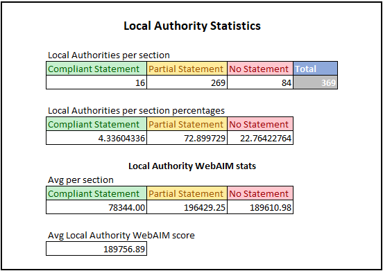 The above tables show statistics for the Local Authority results of the study. The first table shows number of organisations in each category. For the first table the results are: •	Compliant Statements: 16 •	Partial Statements: 269 •	No Statements: 84 •	Total: 369  The second table shows the percentage breakdown for each section within Local Authorities. For the second table the results are: •	Compliant Statements: 4.3% •	Partial Statements 72.9% •	No Statements: 22.8% The third table shows avg WebAIM Million scores for each section within Local Authorities. A lower score in this section is better as it denotes less accessibility issues. For the third table the results are: •	Compliant Statements: 78344 •	Partial Statements: 196429.25 •	No Statements: 189610.98 The final figure is the overall WebAIM score for all organisations we looked at. The score was 189756.89.