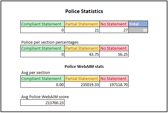 The above tables show statistics for the Police Forces results of the study. The first table shows number of organisations in each category. For the first table the results are: •	Compliant Statements: 0 •	Partial Statements: 21 •	No Statements: 27 •	Total: 48 The second table shows the percentage breakdown for each section within Police Forces. For the second table the results are: •	Compliant Statements: 0% •	Partial Statements 43.75% •	No Statements: 56.25% The third table shows avg WebAIM Million scores for each section within Police Forces. A lower score in this section is better as it denotes less accessibility issues. For the third table the results are: •	Compliant Statements: N/A •	Partial Statements: 235019.33 •	No Statements: 197118.70 The final figure is the overall WebAIM score for all organisations we looked at. The score was 213700.23.