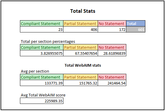 The above tables show statistics for the overall results of the study. The first table shows number of organisations in each category. For the first table the results are: •	Compliant Statements: 23 •	Partial Statements: 406 •	No Statements: 172 •	Total: 601   The second table shows the percentage breakdown for each section. For the second table the results are: •	Compliant Statements: 3.8% •	Partial Statements 67.6% •	No Statements: 28.6% The third table shows avg WebAIM Million scores for each section. For the third table the results are: •	Compliant Statements: 133,771.39 •	Partial Statements: 151765.32 •	No Statements: 241,464.54 The final figure is the overall WebAIM score for all organisations we looked at. The score was 225,989.35.