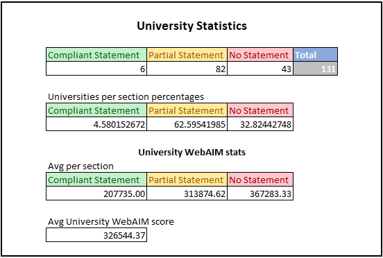 The above tables show statistics for the University results of the study. The first table shows number of organisations in each category. For the first table the results are: •	Compliant Statements: 6 •	Partial Statements: 82 •	No Statements: 43 •	Total: 131 The second table shows the percentage breakdown for each section within Universities. For the second table the results are: •	Compliant Statements: 4.6% •	Partial Statements 62.6% •	No Statements: 32.8% The third table shows avg WebAIM Million scores for each section within Universities. A lower score in this section is better as it denotes less accessibility issues. For the third table the results are: •	Compliant Statements: 207735 •	Partial Statements: 313874.62 •	No Statements: 367283.33 The final figure is the overall WebAIM score for all organisations we looked at. The score was 326544.37.