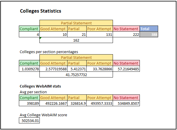 Statistics information for the Colleges results of the research. All information is also provided below with explanations.