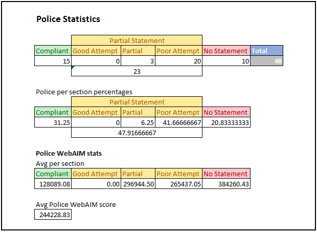 Statistics information for the Police results of the research. All information is also provided below with explanations.