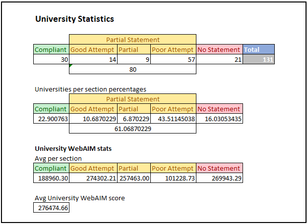 Statistics information for the University results of the research. All information is also provided below with explanations.